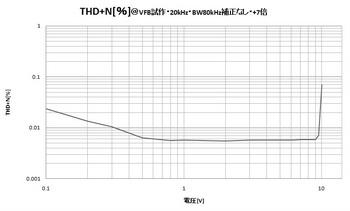 201610_VFB_THD+N_3.jpg