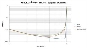 20161102_WR_THD+N_1.jpg